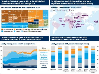 Infographic exploring foreign aid policy trends