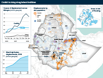 Graphic Analysis exploring increasingly intense local conflicts in Ethiopia