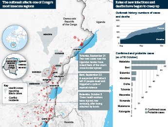 Infographic exploring outbreaks of violence and ebola cases in the DRC